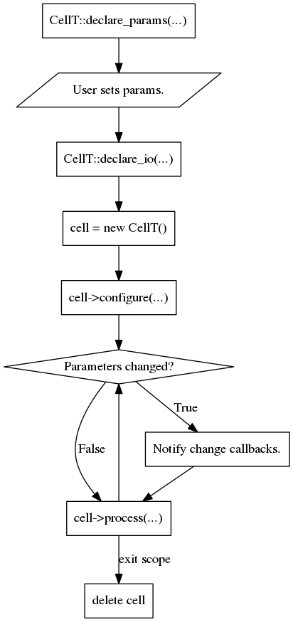 The life cycle of cell is important to keep in mind.